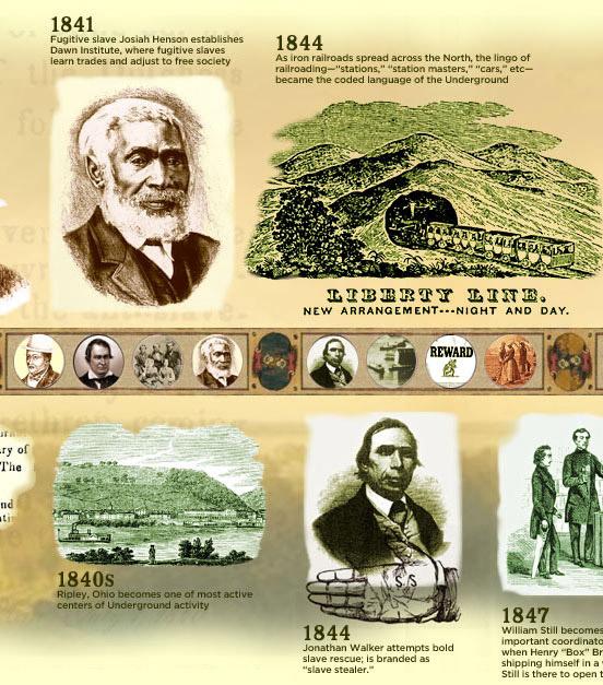 Underground Railroad Timeline by brian baker on Prezi